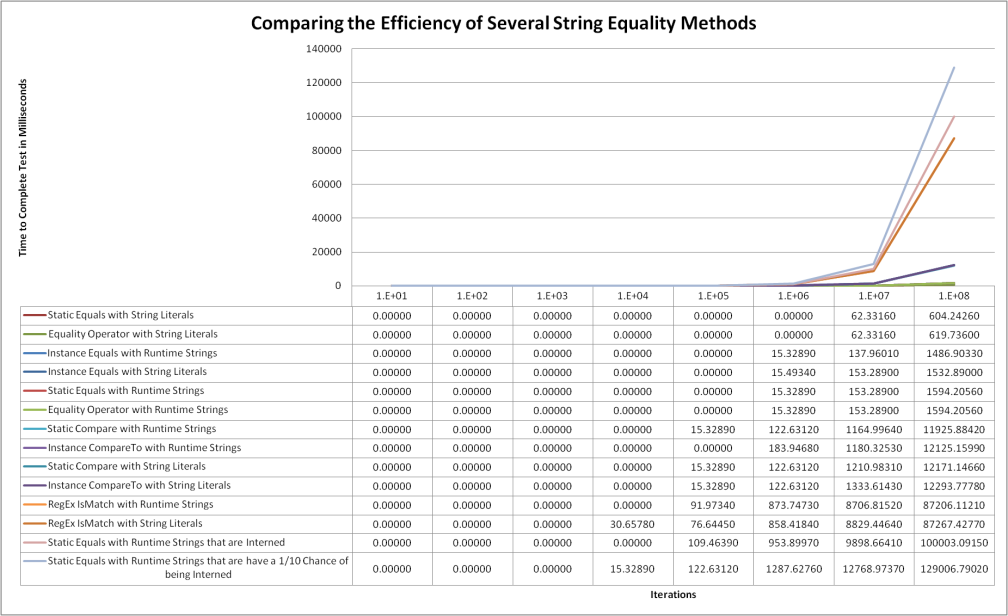 Comparing the Efficiency of Several String Equality Methods
