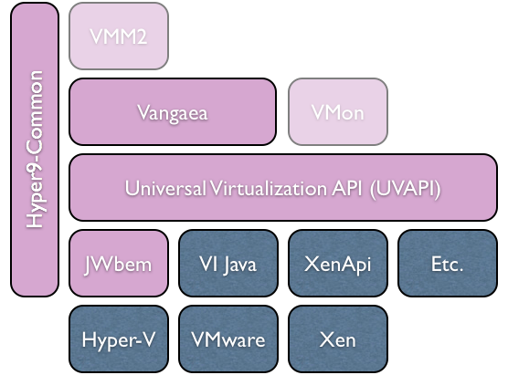 OVM^2 Overview