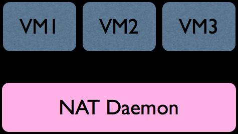 A Standard NAT Implementation