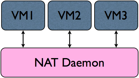 A Standard NAT Implementation