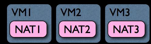 VirtualBox NAT Implementation