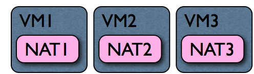 VirtualBox NAT Implementation