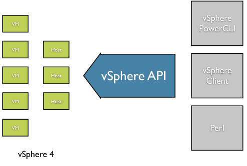 A Traditional vSphere4 Deployment