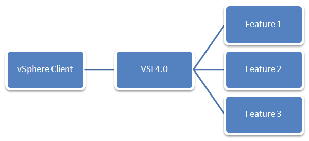 VSI 4.0 Framework